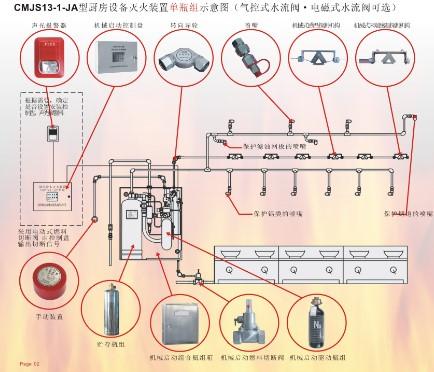 亚博手机网页版灭火系统